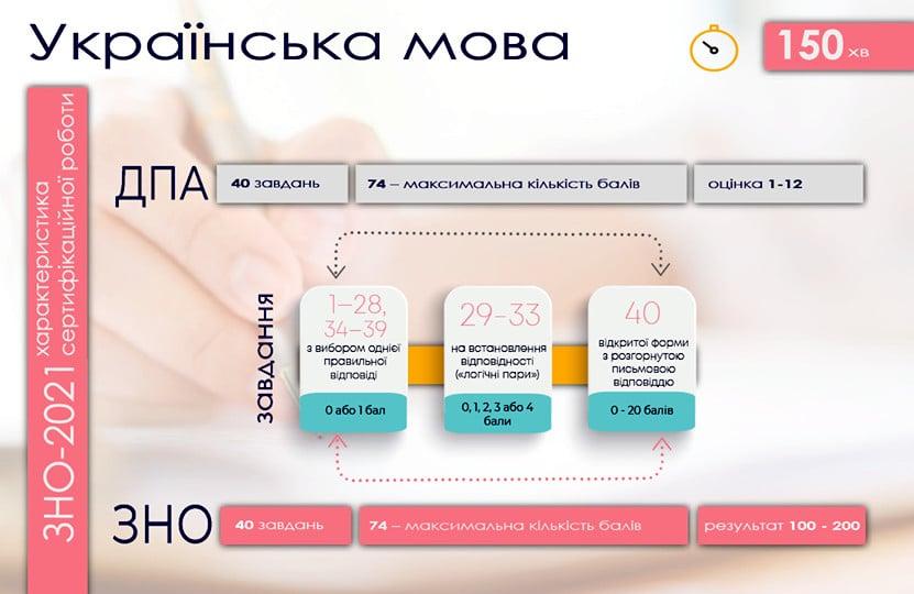 Особливості ЗНО з української мови